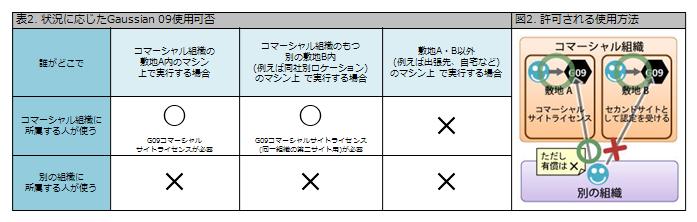 Gaussian 09 サイトライセンスの下でのご利用における注意 | HPC