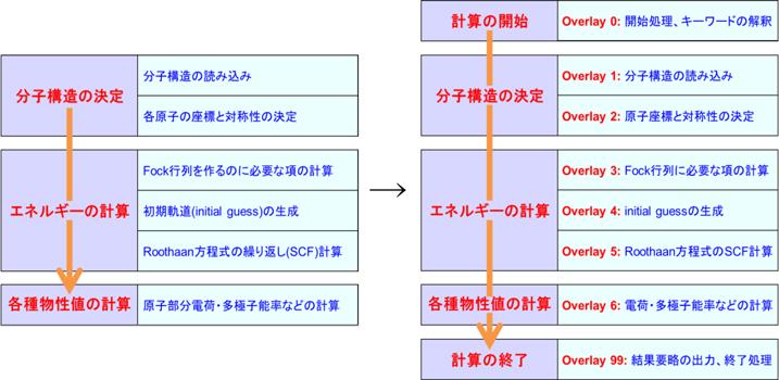 Gaussian入門メールニュース 過...