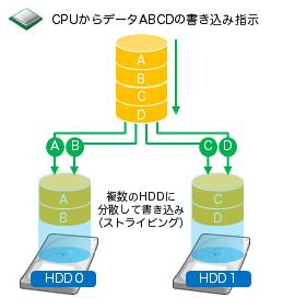 raid 解説 hpcシステムズはすべての研究開発者に計算力を提供します