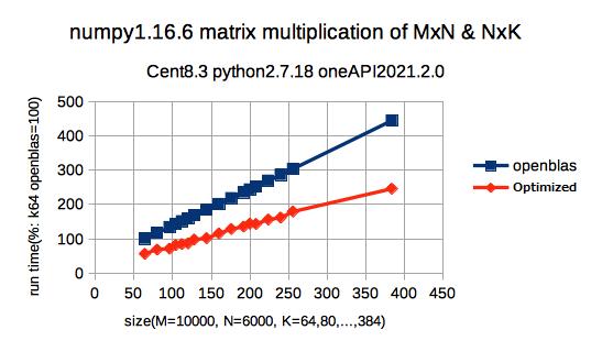 Fig.1 Matrix Multiplication Run Time